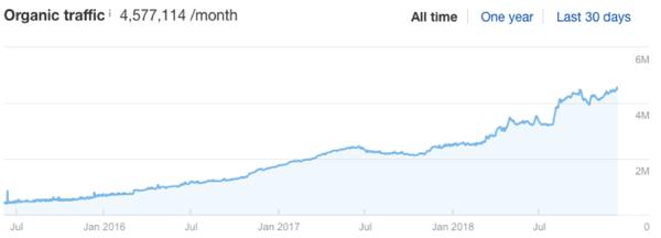 hubspot blog traffic